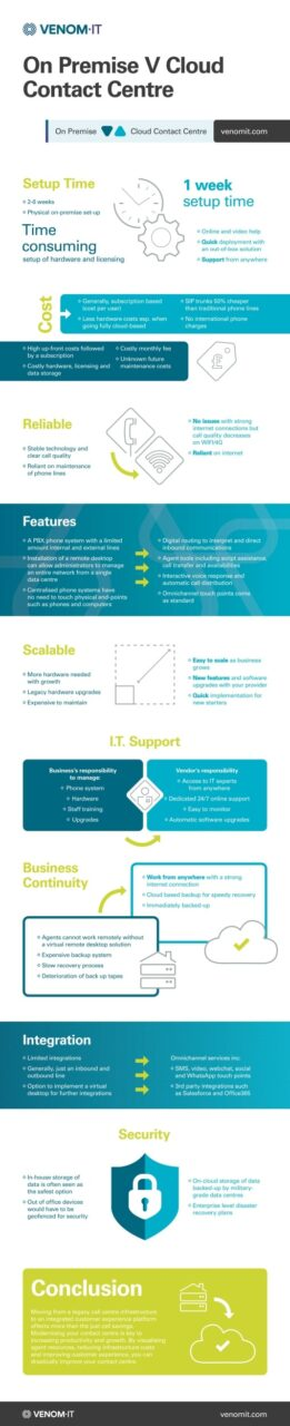 INFOGRAPHIC: INFOGRAPHIC: On Premise vs Cloud Contact Centre