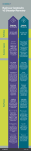 Business Continuity/Disaster Recovery infographic from Venom IT - download today!
