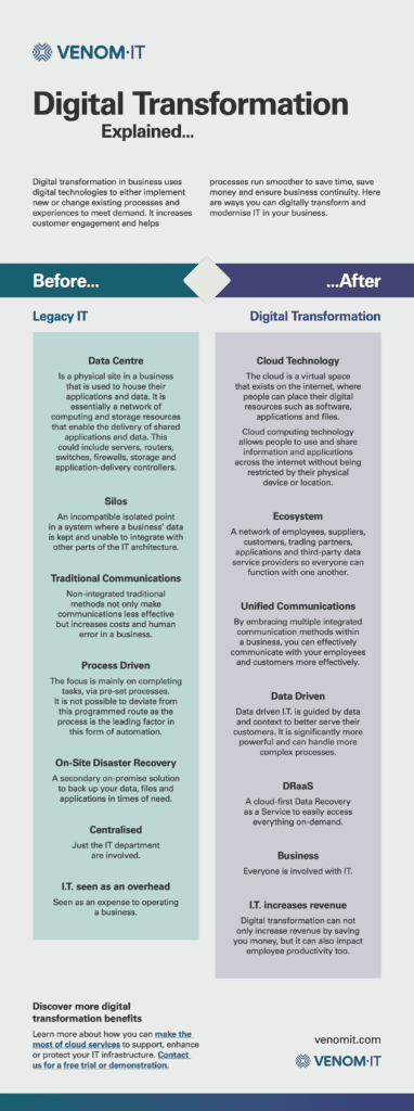 Digital Transformation explained visually through the newest Venom IT infographic